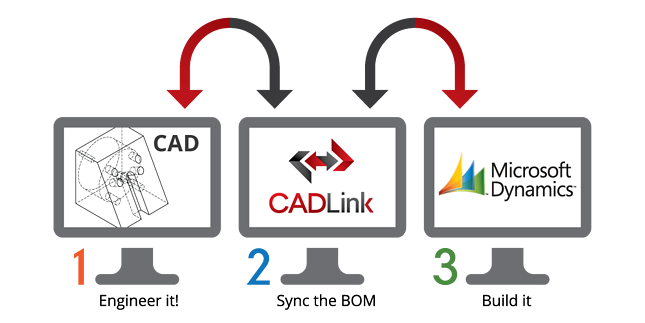 CAD to ERP Integration