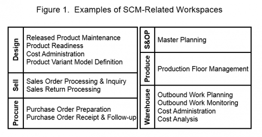 SCM related workspaces in Dynamics AX.png
